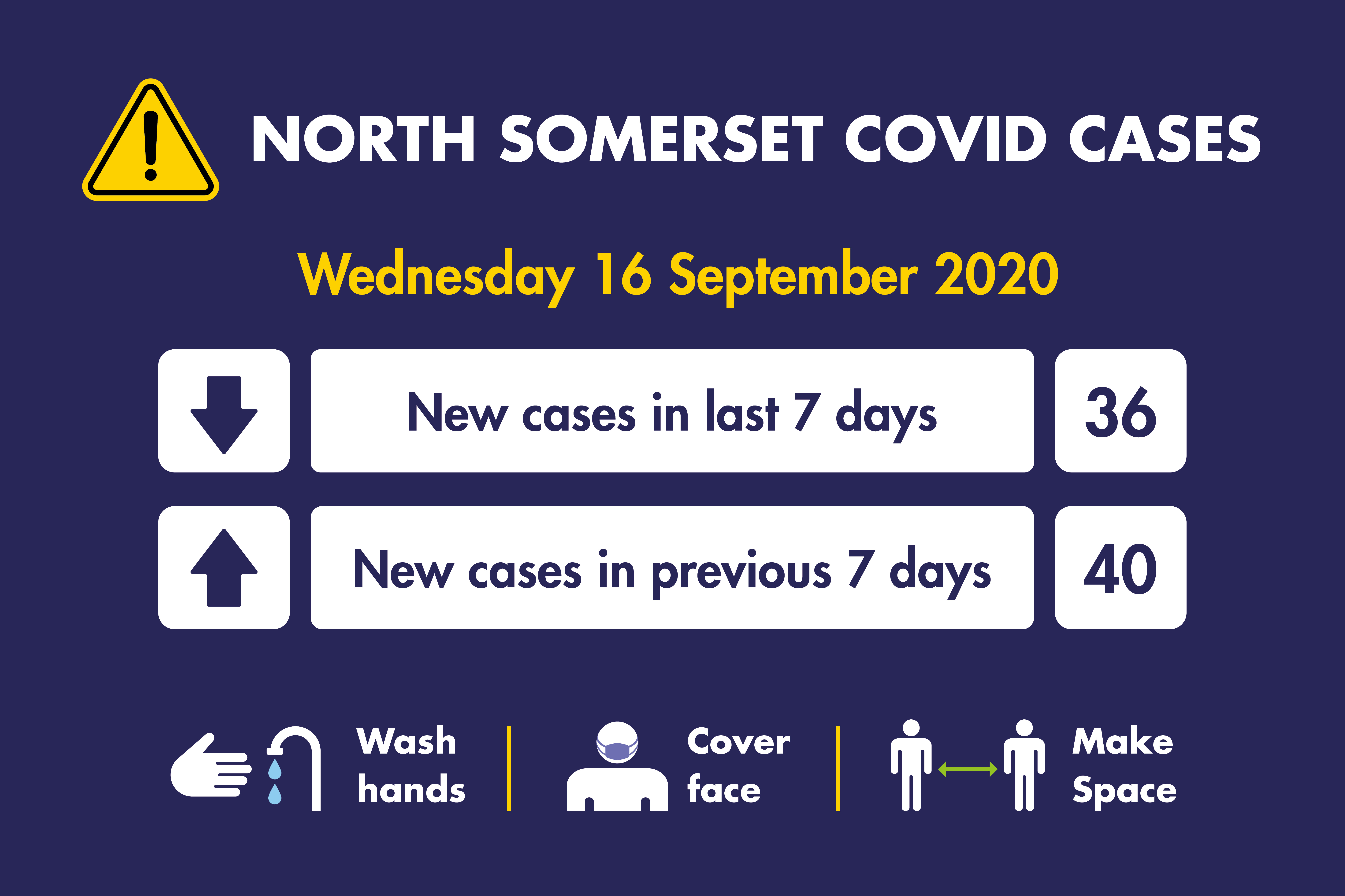 Infographic detailing new coronavirus cases as of Wednesday 16 September - there were 36 new cases in the last 7 days, compared with 40 the previous week.