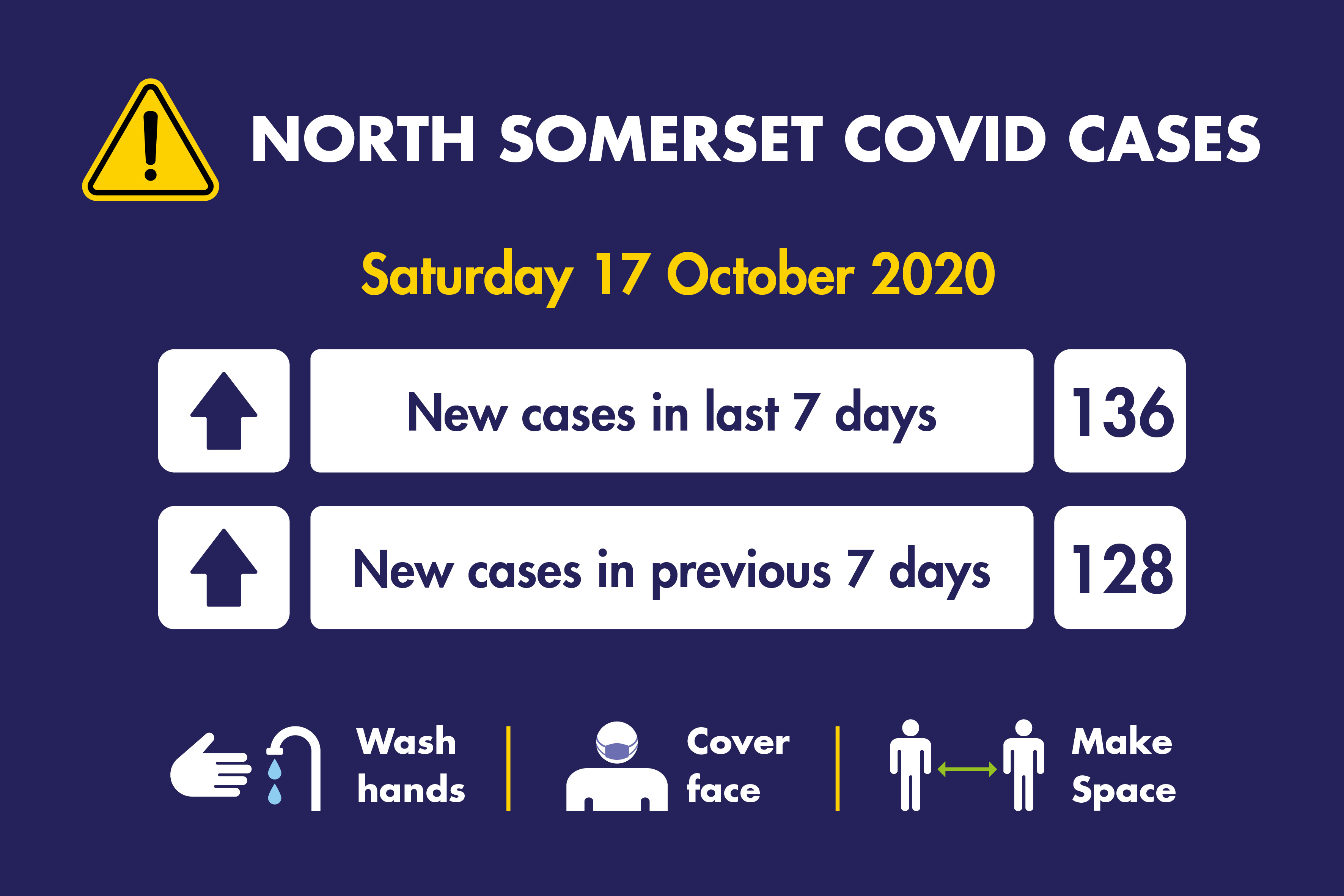 Infographic detailing new coronavirus cases as of Saturday 17 October - there were 136 new cases in the last 7 days, compared with 128 the previous week.